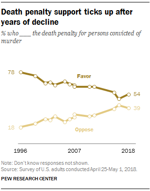 Death penalty support ticks up in 2018 after years of decline
