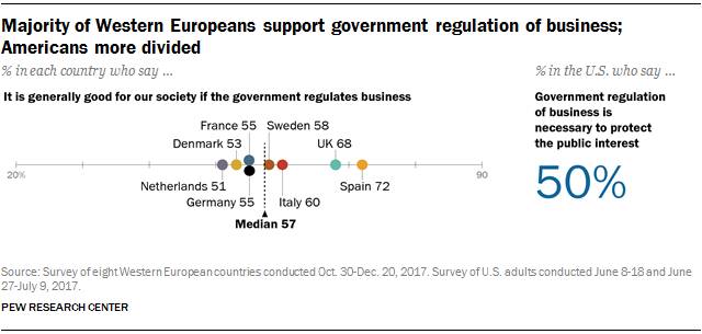 Majority of Western Europeans support government regulation of business; Americans more divided