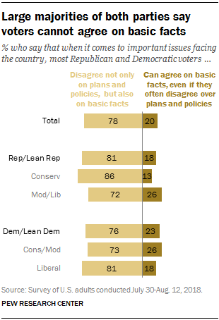 Large majorities of both parties say voters cannot agree on basic facts