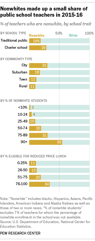 Nonwhites make up a small share of public school teachers
