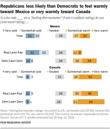 Republicans less likely than Democrats to feel warmly toward Mexico or very warmly toward Canada