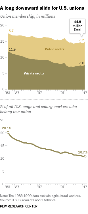A long downward slide for U.S. unions