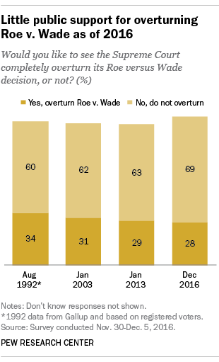 Little public support for overturning Roe v. Wade as of 2016