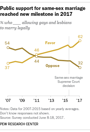 Public support for same-sex marriage reached new milestone in 2017