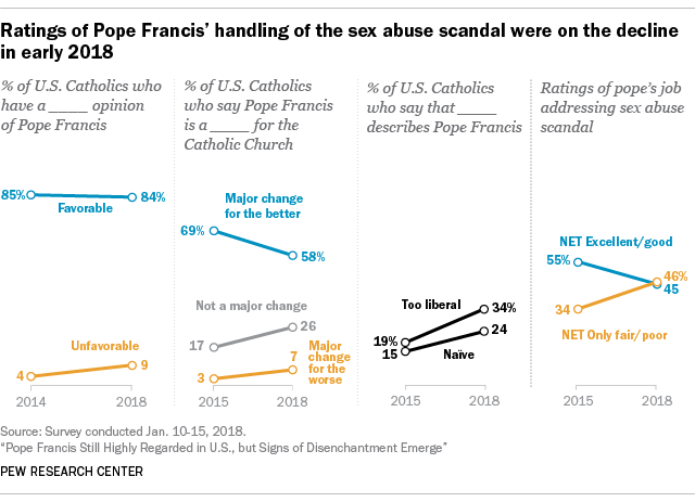 Ratings of Pope Francis' handling of the sex abuse scandal were on the decline in early 2018