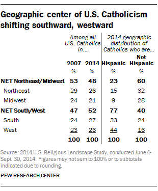 Geographic center of U.S. Catholicism shifting southward, westward