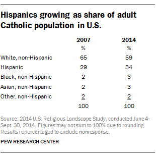 Hispanics growing as share of adult Catholic population in U.S.