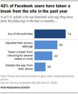 42% dos usuários do Facebook fizeram uma pausa no site no ano passado