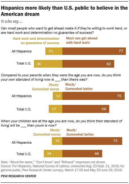 Hispanics more likely than U.S. public to believe in the American dream