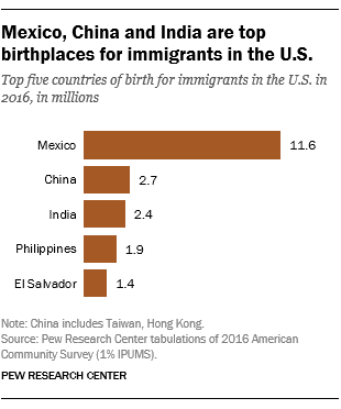 Mexico, China and India are top birthplaces for immigrants in the U.S.