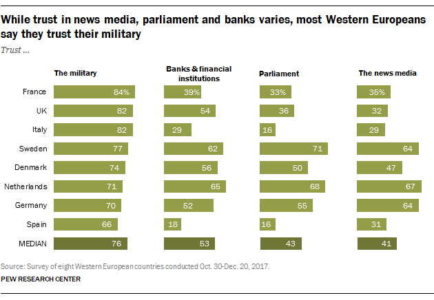 While trust in news media, parliament and banks varies, most Western Europeans say they trust their military