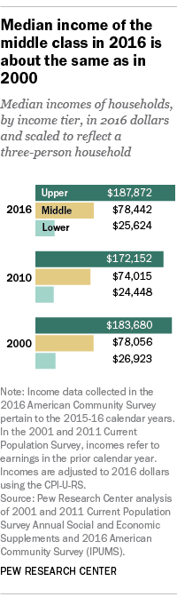 Median income of the middle class in 2016 is about the same as in 2000