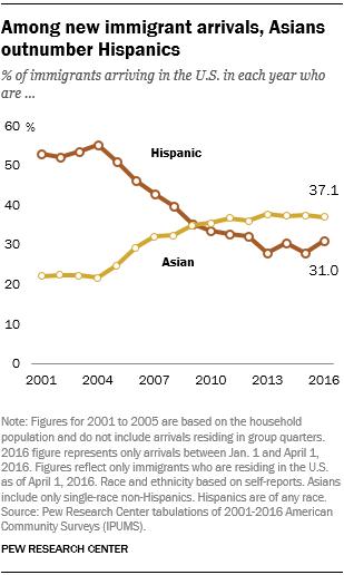 Among new immigrant arrivals, Asians outnumber Hispanics