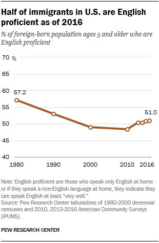 Half of immigrants in U.S. are English proficient as of 2016