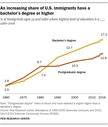 An increasing share of U.S. immigrants have a bachelor's degree or higher