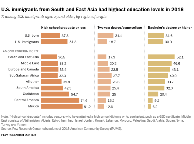 U.S. immigrants from South and East Asia had highest education levels in 2016