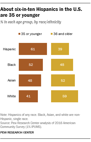 Hispanics are the nation's youngest racial/ethnic group