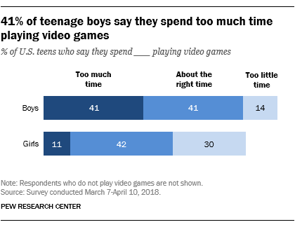 41% of teenage boys say they spend too much time playing video games