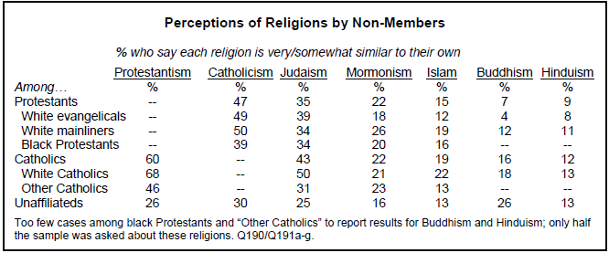 Views Of Religious Similarities And Differences Pew Research Center