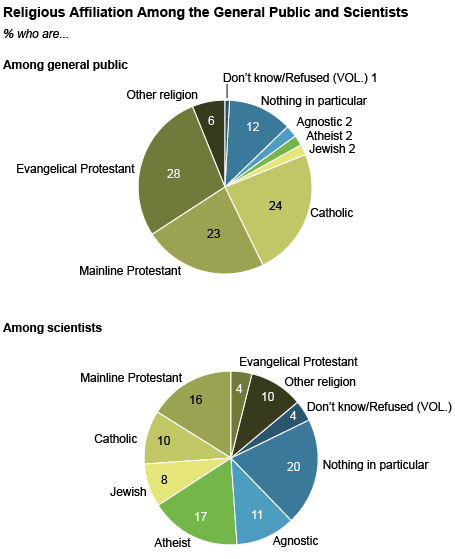 a research on religion A majority of the public says science and religion often conflict, but people's sense that they do seems to have less to do with their own religious beliefs.
