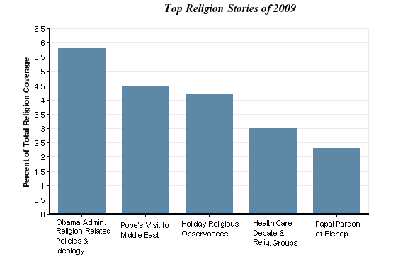 Religion In The News Pew Research Center - Top 3 religions