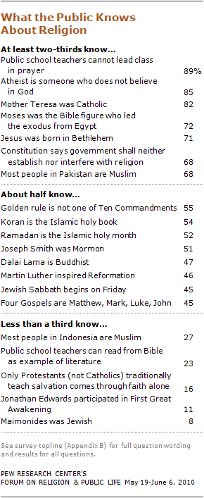 u s religious knowledge survey pew research center religious knowledge 03 10 09 28