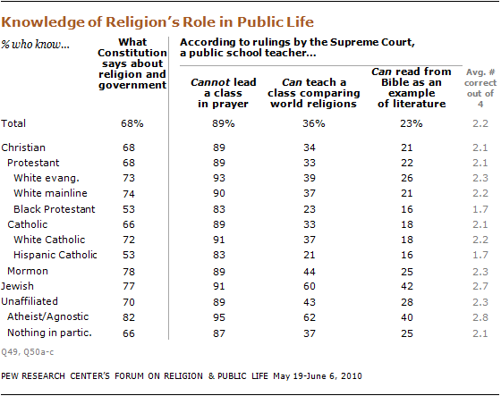 an argument about religion in public school Religion and prayer in us public school systems part 1 of four parts overview prayers during school instruction time two major us supreme court rulings.