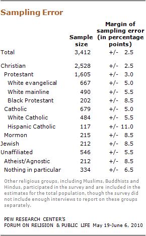 religious-knowledge-35 10-09-28