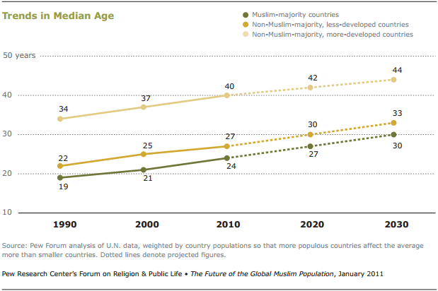 Population growth rates of the developing countries