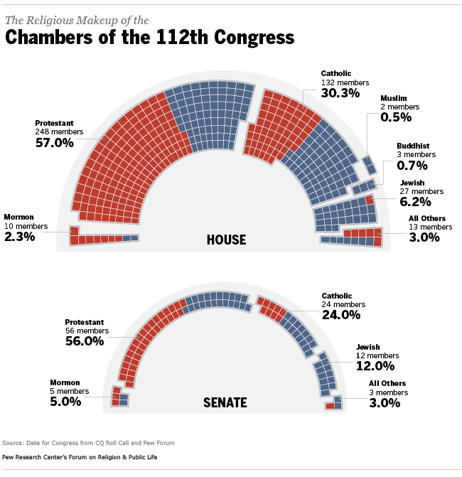The religious makeup of the chambers of the 112th congress graphic