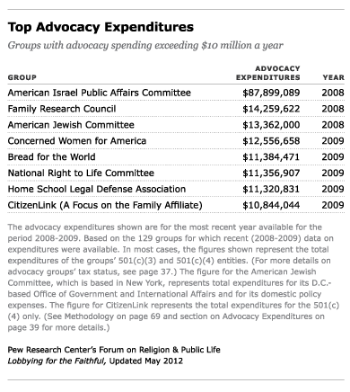 Top Advocacy Expenditures