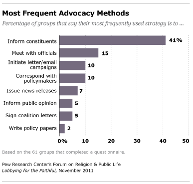 Most Frequent Advocacy Methods