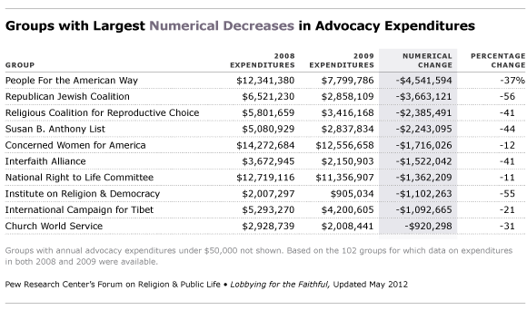 largest numberical decreases in advocacy expenditures