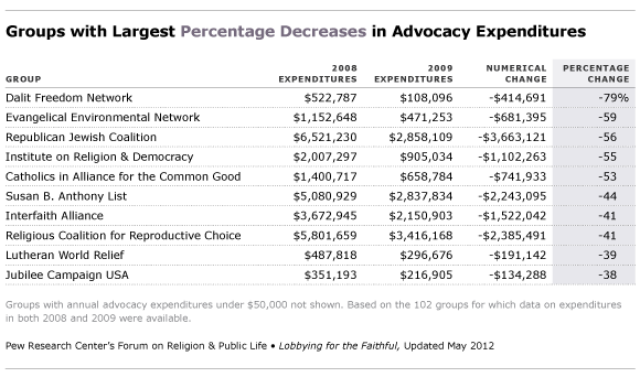 largest percent decreases in advocacy expenditures
