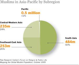 Asia subregions pie chart