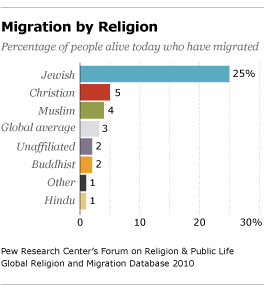 The Religious Affiliation Of International Migrants Pew Research - 3 largest religions