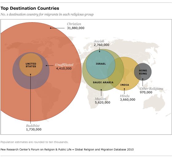 The Religious Affiliation Of International Migrants Pew Research - Top 3 religions