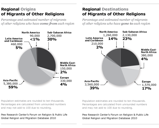 Asian religions and their origin