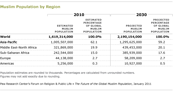 The Future Of The Global Muslim Population  Pew Research Center Md