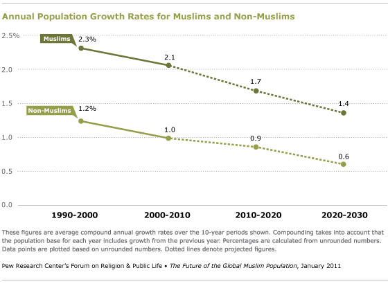 The Future Of The Global Muslim Population Pew Research Center