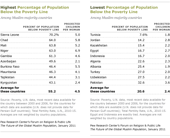 Related Factors Pew Research Center - Number one poorest country in the world