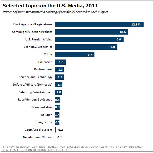 Religion in the News: Islam and Politics Dominate Religion Coverage in 2011 | Pew Research Center