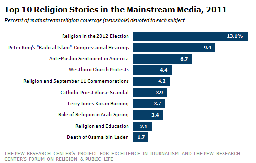 Religion In The News Islam And Politics Dominate Religion - Top 3 religions