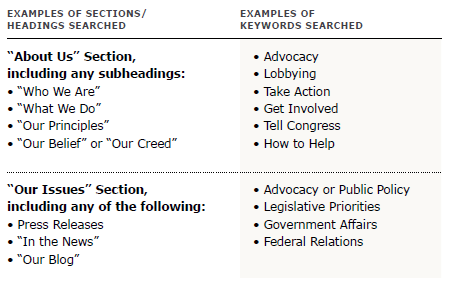 advocacy-methodology
