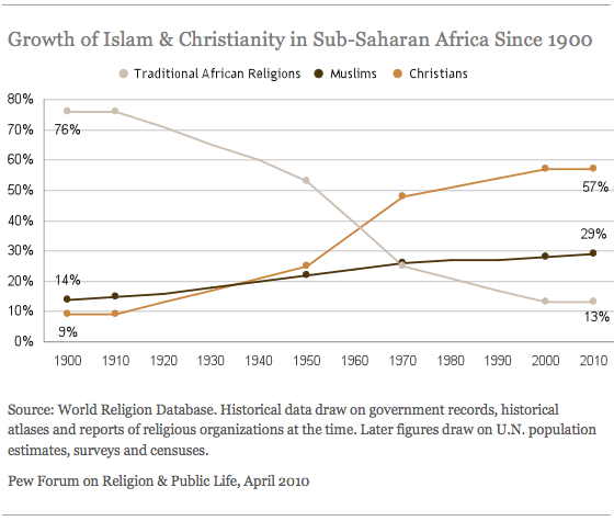 Growth of Islam & Christianity in Sub-Saharan Africa Since 1900