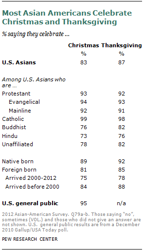 Chapter 5: Religious Practices | Pew Research Center