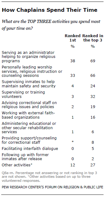 what prison chaplains do and what they think they should do pew