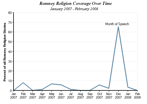 Romney Religion Coverage Over Time chart