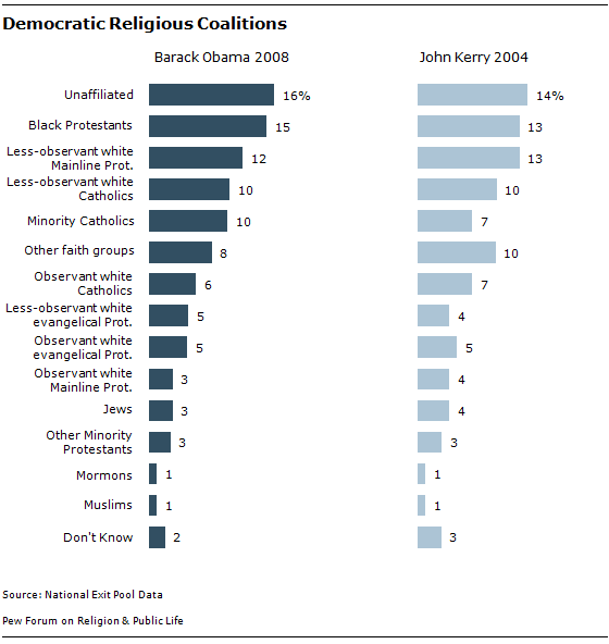 chart_Democratic Coalitions 10-08-06