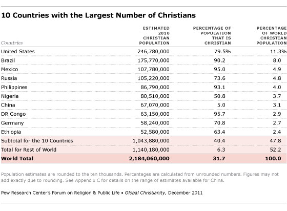 10 countries with the largest number of christians